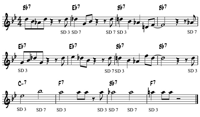 Chord tone solo on the B flat blues, emphasizing guide tones